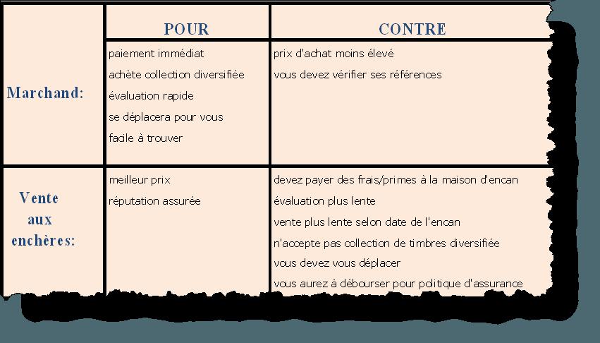 Tableau Pour et Contre