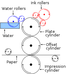 Offset Lithography-Source:Wikipedia user Yrithinnd